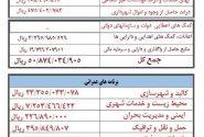 بیلان درآمد و هزینه شش ماهه ی اول سال ۱۳۹۹ شهرداری ایلخچی